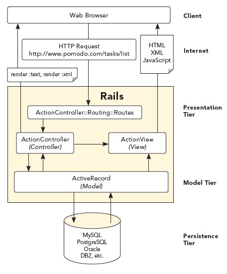 Overview of Rails Diagram