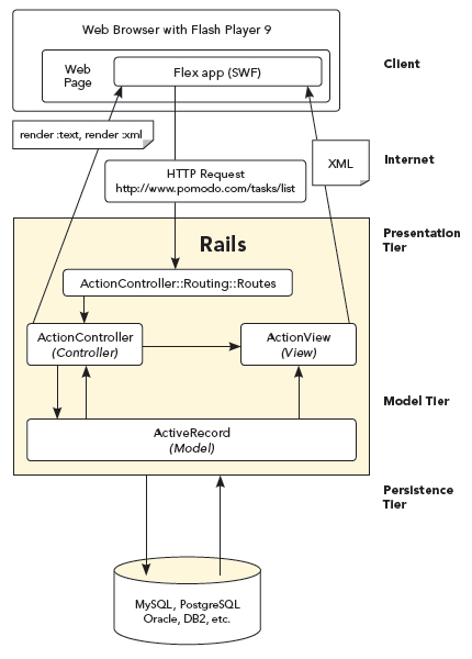 Flex 3 and Rails 2 Together Diagram