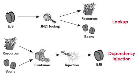 )Comparison of dependency injection with JNDI