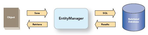 JPA EntityManager Diagram