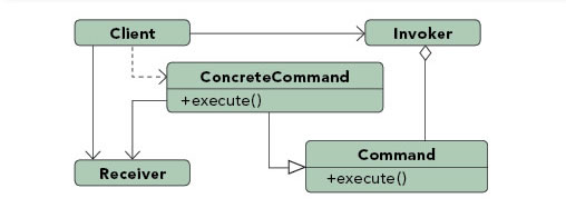 Command pattern diagram
