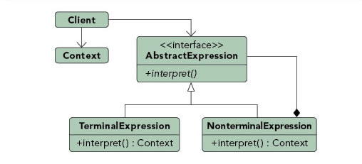 Interpreter pattern diagram