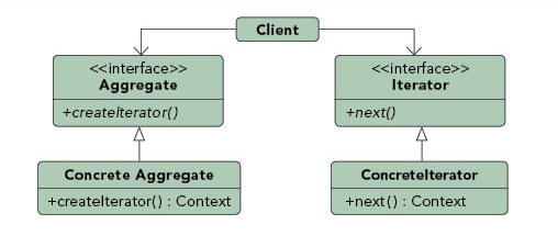 Iterator pattern diagram