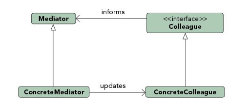 Mediator pattern diagram