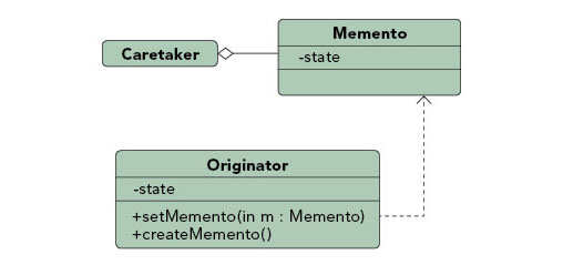 Memento pattern diagram