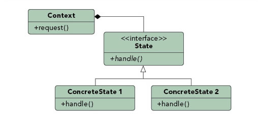 State patterns diagram
