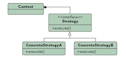 Strategy pattern diagram