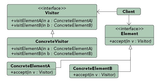 Visitor pattern diagram
