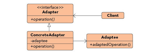 Adapter pattern diagram