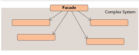 Facade pattern diagram