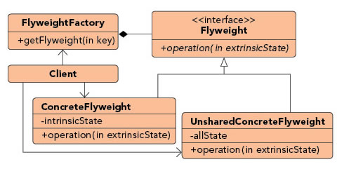 Fly Weight pattern diagram