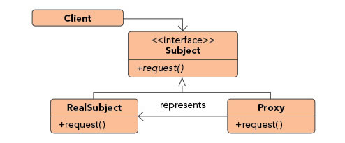 Proxy pattern diagram
