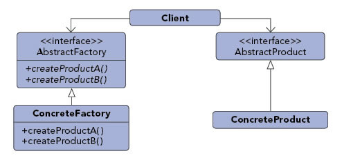 Abstract Factory pattern diagram