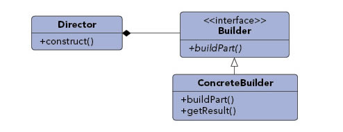 Builder pattern diagram