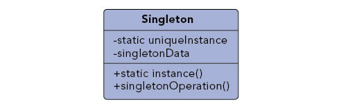 Singleton pattern diagram