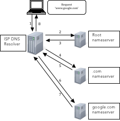 DNS Request Process