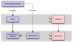 implementation factory