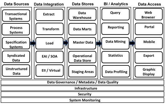 Data Warehouse Architecture Components
