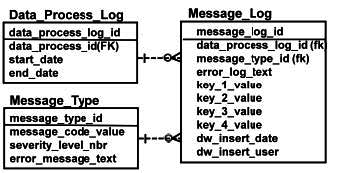 Message Logging