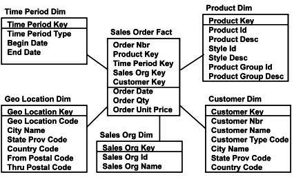 Dimensional Database