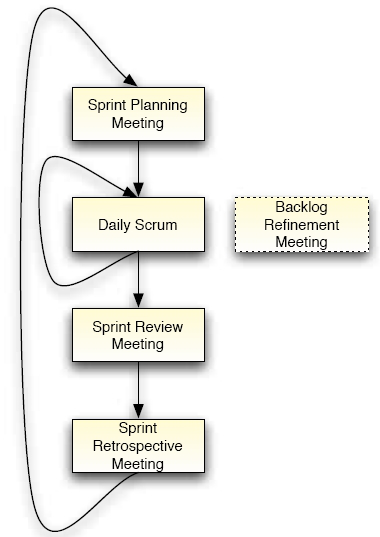 Figure 3: Scrum Meetings