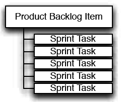 Figure 5: Product Backlog