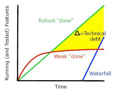agile software development with scrum schwaber pdf - What Is Agile Methodology Pdf