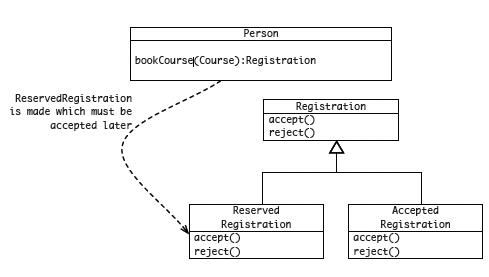 Domain Driven Design Dzone Refcardz