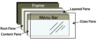 The structure of a JFrame