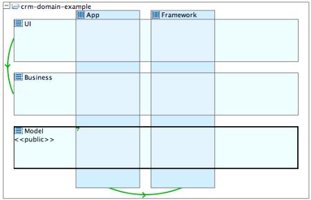 Designing Quality Software - DZone - Refcardz