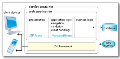 JavaServer Faces 2 0 - DZone - Refcardz