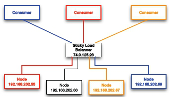 Sticky Load Balancer