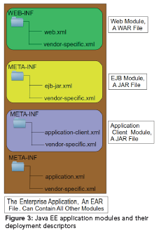 Java EE Application modules and their deployment descriptors