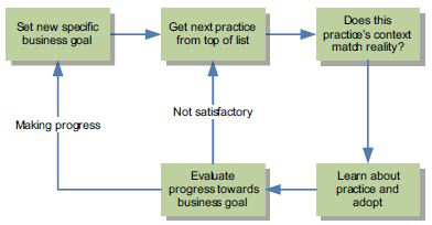 Steps for Choosing and Implementing Practices