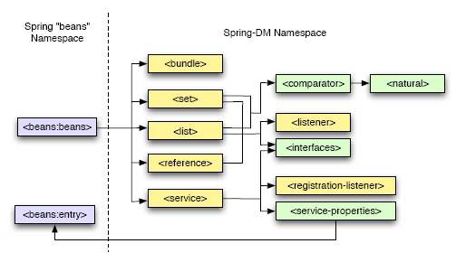 Getting started with spring dm dzone refcardz springs beans namespace is the default namespace but if you know that most or all of the elements in the spring configuration file will be from the malvernweather Gallery