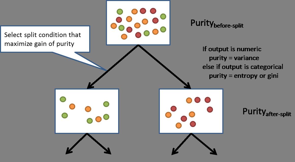 basic machine learning