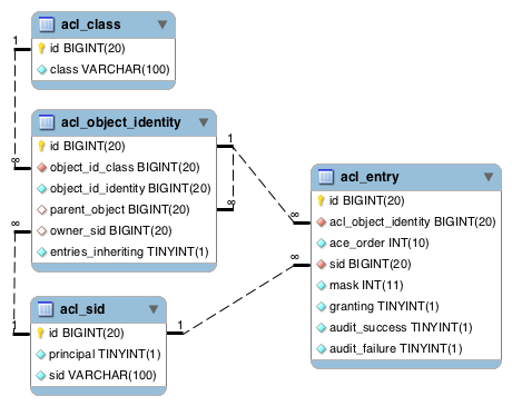 Expression-Based Authorization with Spring Security 3