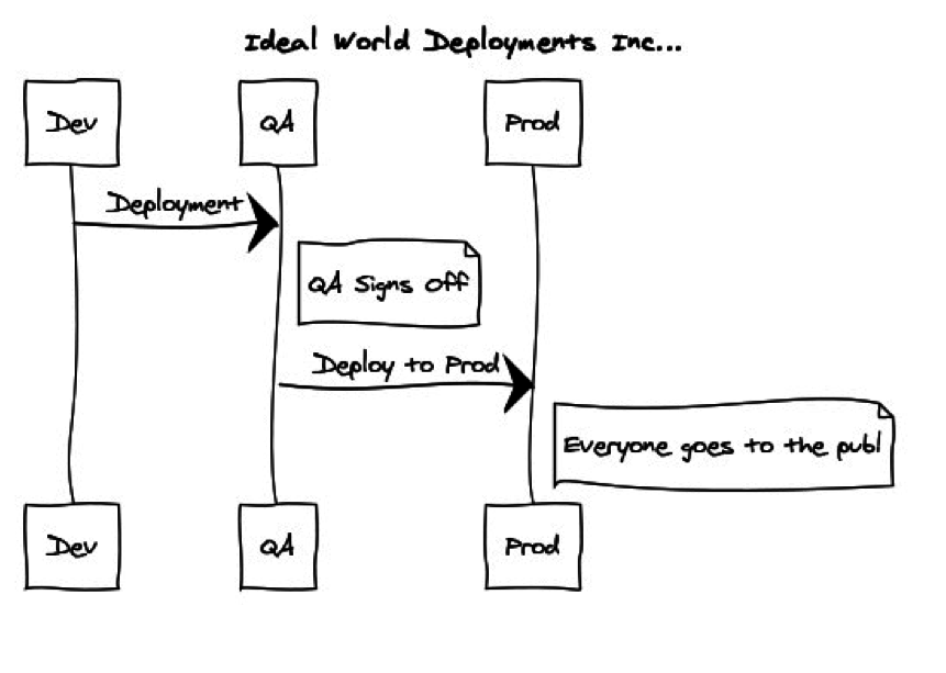 idealdeployment