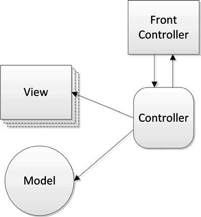 Getting Started with the Zend Framework - DZone - Refcardz