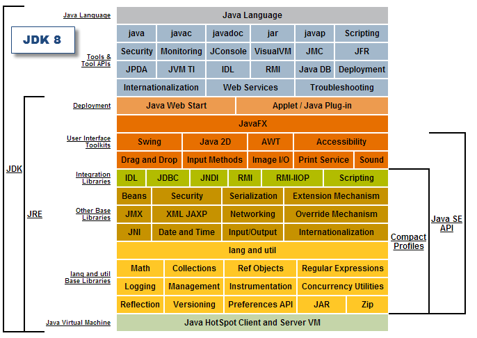 JDK8 Foundations