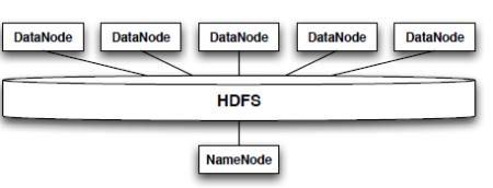 Apache Hadoop Deployment - DZone - Refcardz