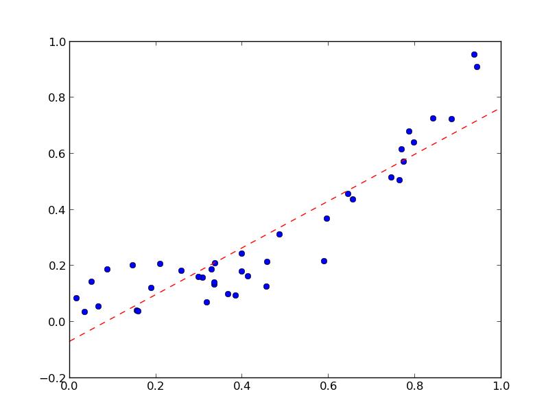 Practical Data Mining with Python - DZone - Refcardz