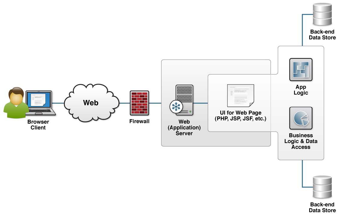Html5 Websocket Dzone Refcardz Web Browser App Server And Database Diagram Traditonal Apps