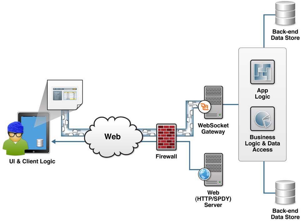 HTML5 WebSocket - DZone - Refcardz
