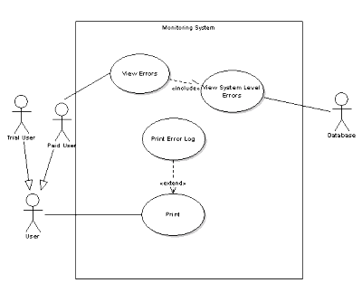 Getting started with uml dzone refcardz figure 19 a simple use case diagram ccuart Choice Image