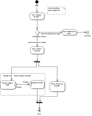 Getting started with uml dzone refcardz figure 20 activity diagram ccuart Choice Image