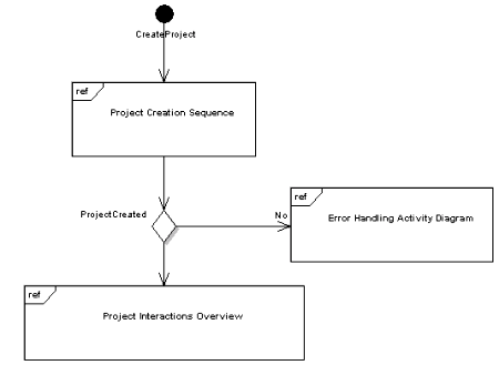 getting started with uml   dzone   refcardzfigure    interaction overview diagram