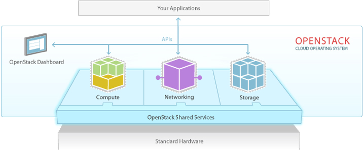 OpenStack Shared Services