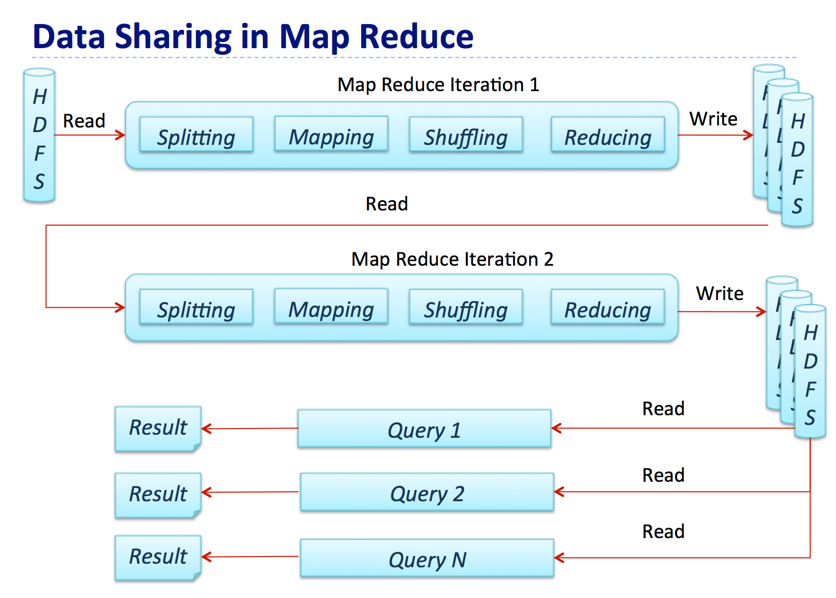Data Sharing in Map Reduce