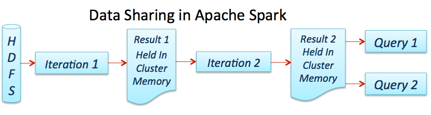 Data Sharing in Apache Spark